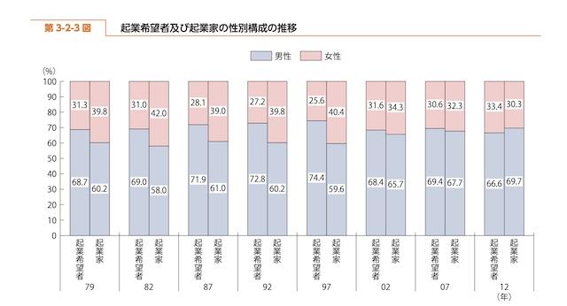 日本 起業 少ない